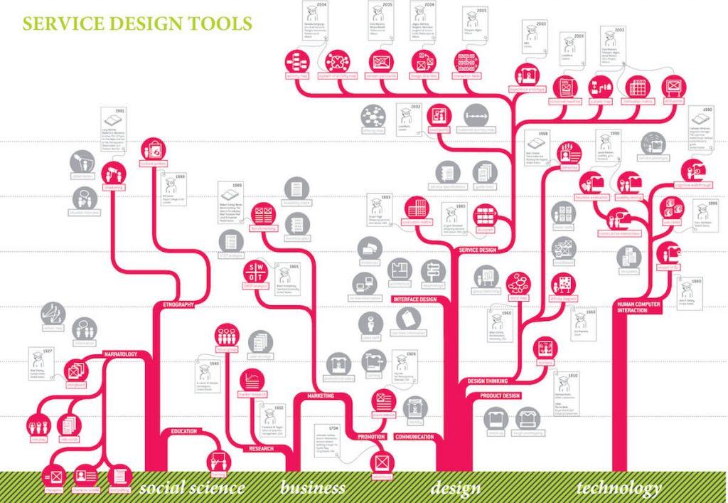 ابزارهای طراحی خدمات