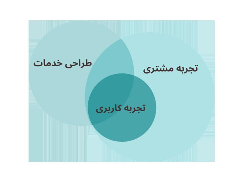 طراحی تجربه مشتری، طراحی تجربه کاربری، طراحی خدمات